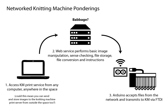 File:Knitting-machine-networked.png